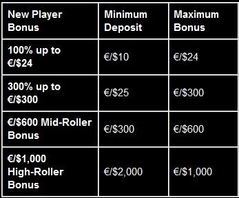 eurogrand-casino-welcome-bonuses