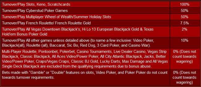 Casino Poker Tournaments Chicago