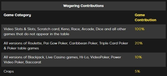 888-casino-game-contributions